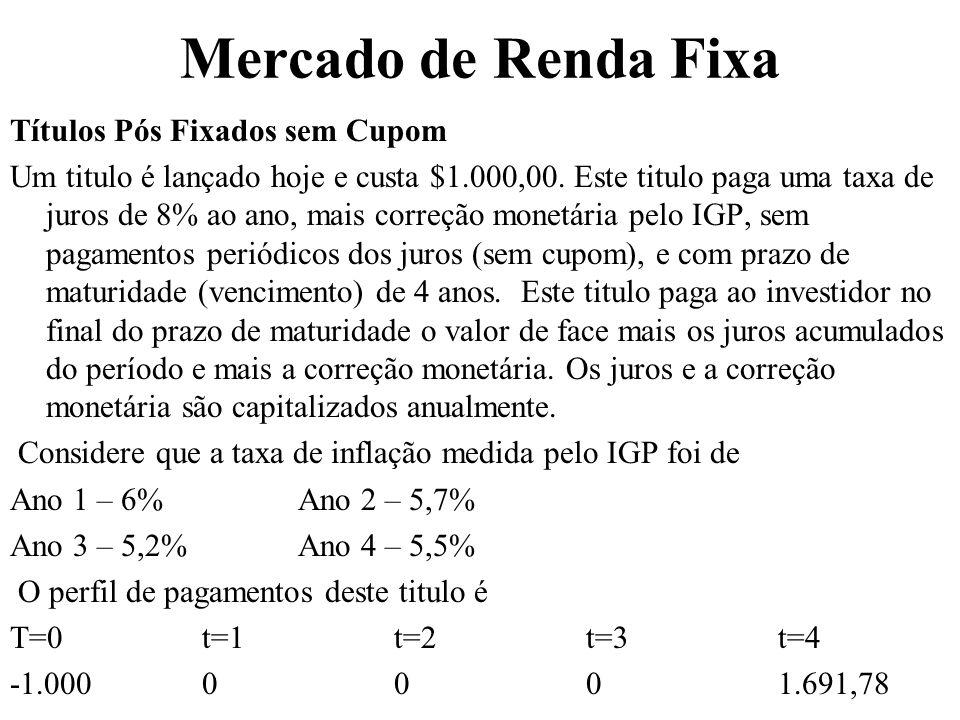 Mercado de Renda Fixa Títulos Pós Fixados sem Cupom