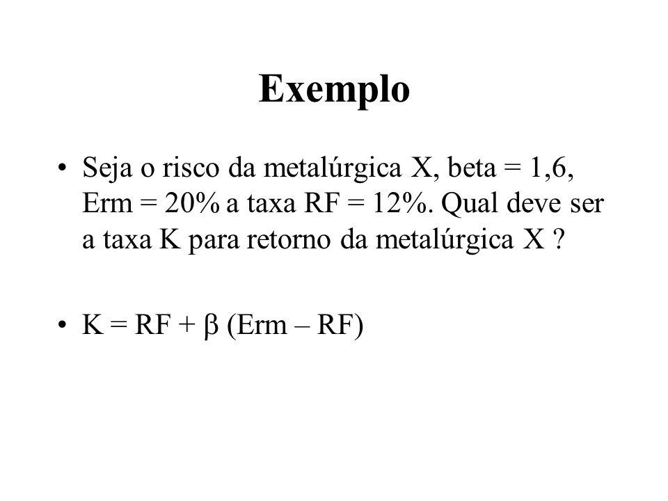 Exemplo Seja o risco da metalúrgica X, beta = 1,6, Erm = 20% a taxa RF = 12%. Qual deve ser a taxa K para retorno da metalúrgica X