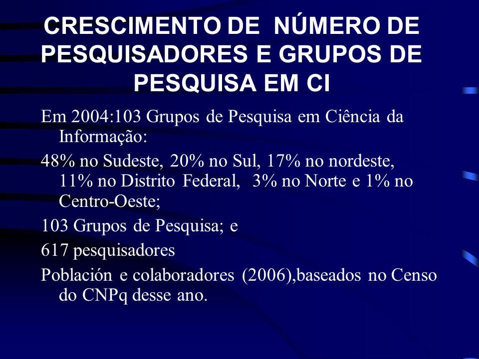 CRESCIMENTO DE NÚMERO DE PESQUISADORES E GRUPOS DE PESQUISA EM CI
