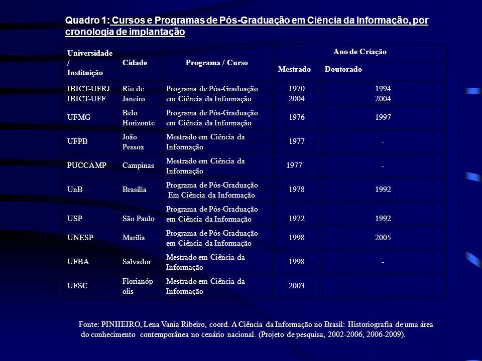 Quadro 1: Cursos e Programas de Pós-Graduação em Ciência da Informação, por cronologia de implantação