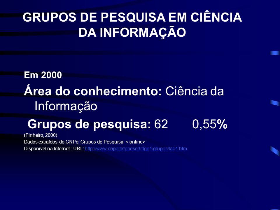 GRUPOS DE PESQUISA EM CIÊNCIA DA INFORMAÇÃO