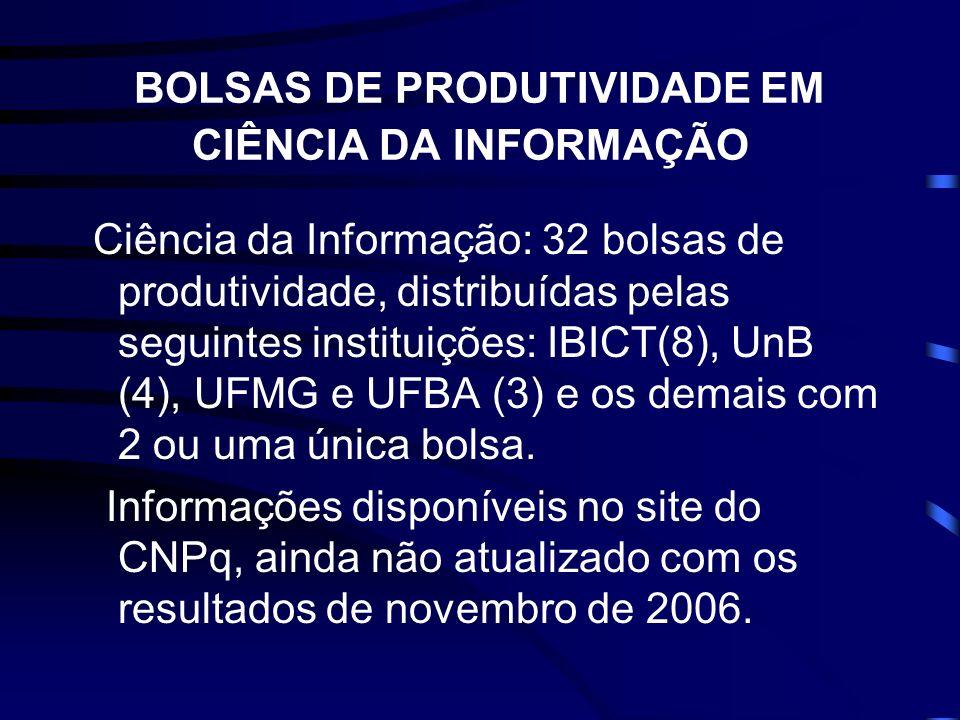 BOLSAS DE PRODUTIVIDADE EM CIÊNCIA DA INFORMAÇÃO