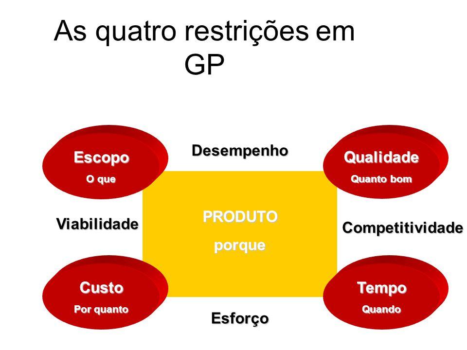 As quatro restrições em GP