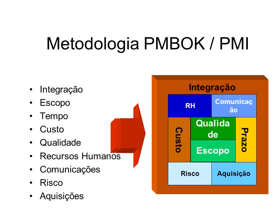 Metodologia PMBOK / PMI