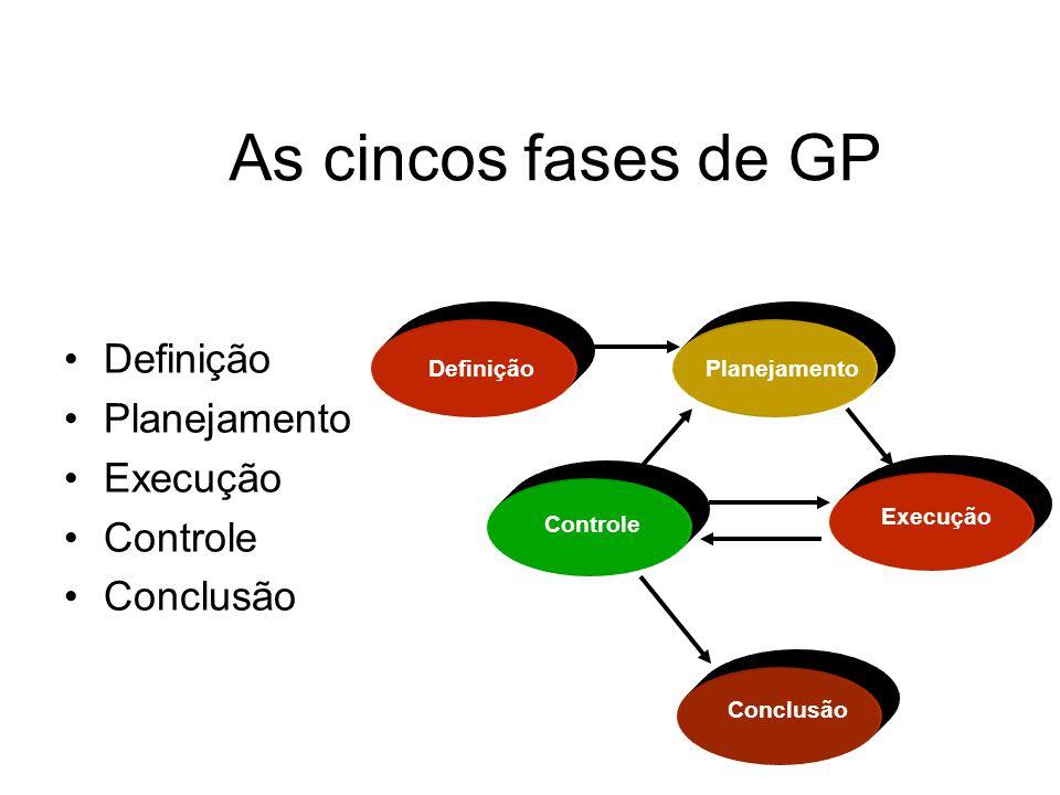 As cincos fases de GP Definição Planejamento Execução Controle