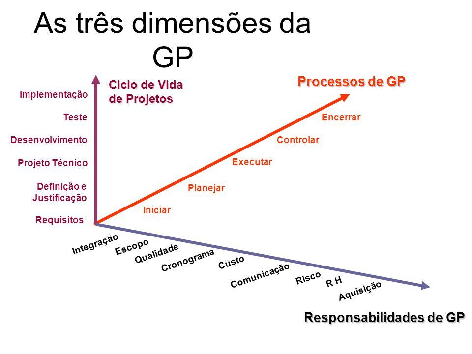 As três dimensões da GP Processos de GP Responsabilidades de GP