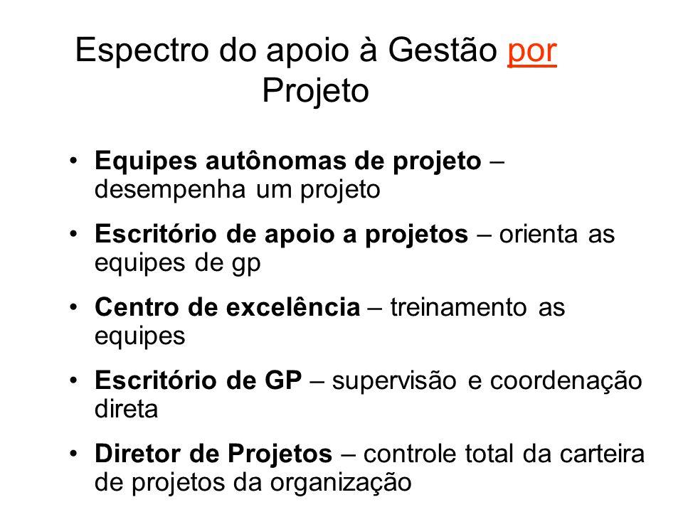 Espectro do apoio à Gestão por Projeto