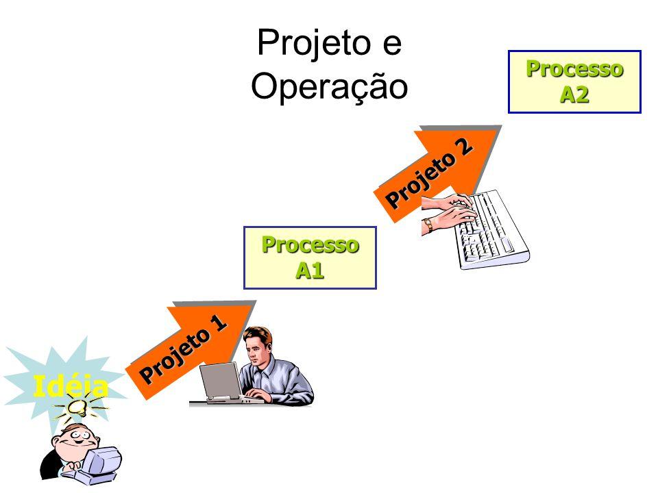 Projeto e Operação Processo A2 Projeto 2 Processo A1 Projeto 1 Idéia
