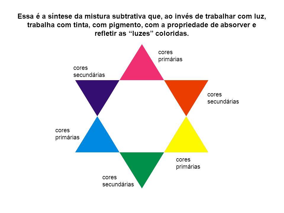 Essa é a síntese da mistura subtrativa que, ao invés de trabalhar com luz, trabalha com tinta, com pigmento, com a propriedade de absorver e refletir as luzes coloridas.