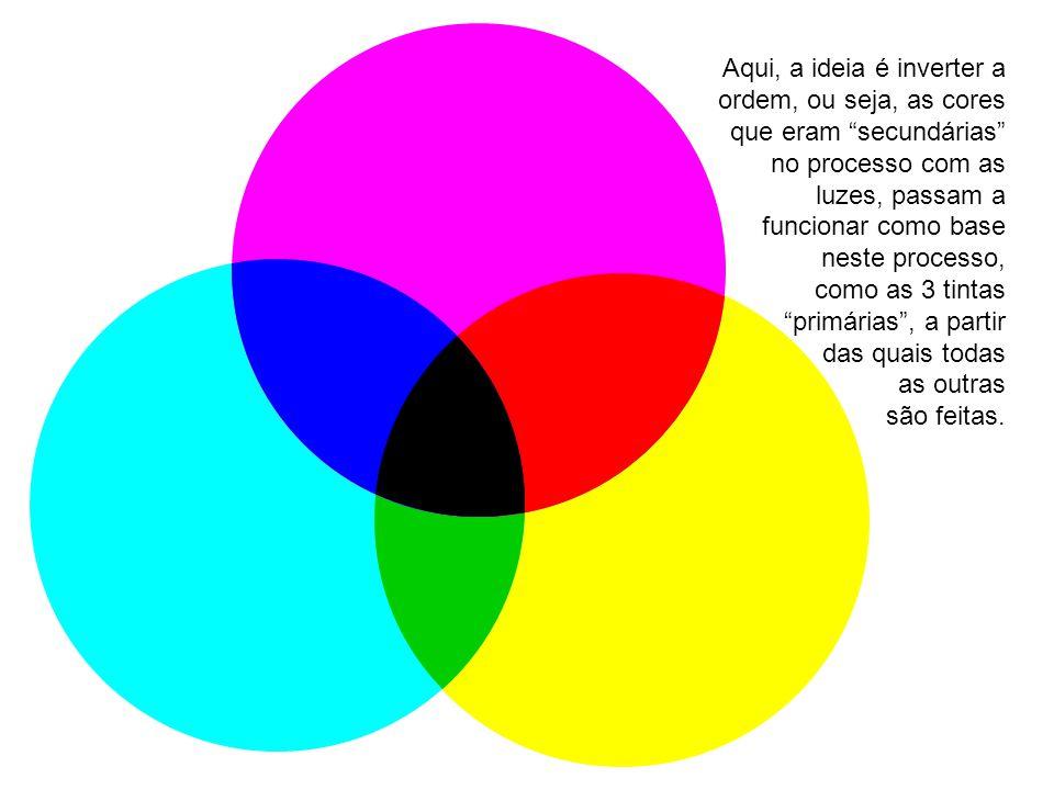 Aqui, a ideia é inverter a ordem, ou seja, as cores que eram secundárias no processo com as luzes, passam a funcionar como base neste processo, como as 3 tintas primárias , a partir das quais todas as outras são feitas.