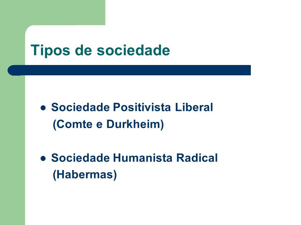 Tipos de sociedade Sociedade Positivista Liberal (Comte e Durkheim)