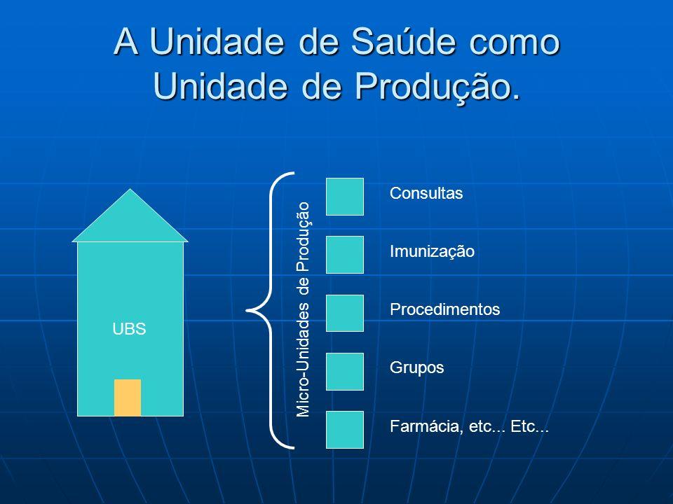 A Unidade de Saúde como Unidade de Produção.