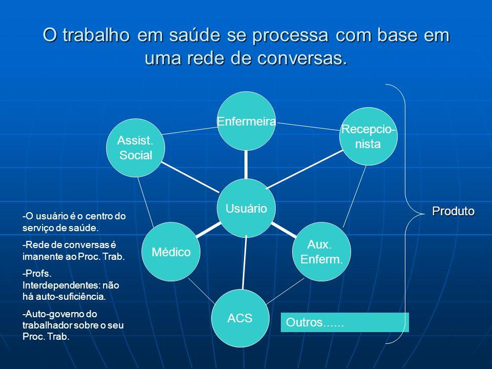 O trabalho em saúde se processa com base em uma rede de conversas.
