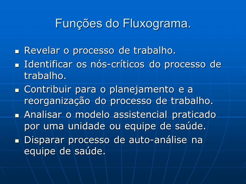 Funções do Fluxograma. Revelar o processo de trabalho.