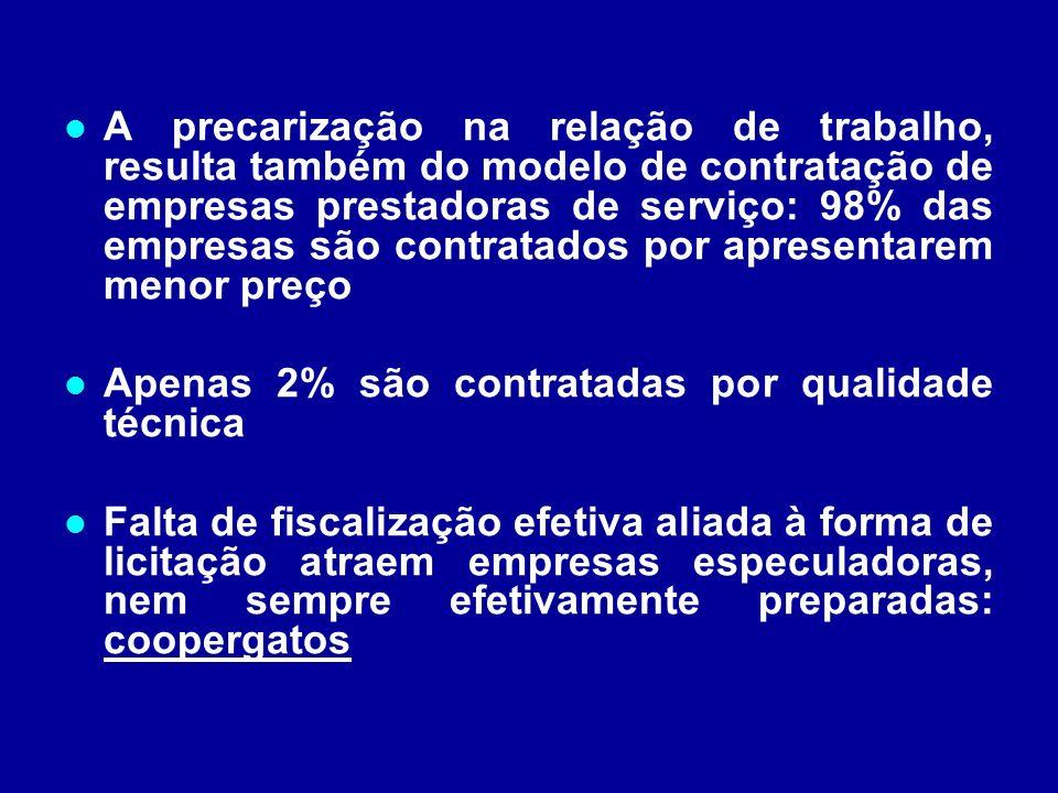 A precarização na relação de trabalho, resulta também do modelo de contratação de empresas prestadoras de serviço: 98% das empresas são contratados por apresentarem menor preço