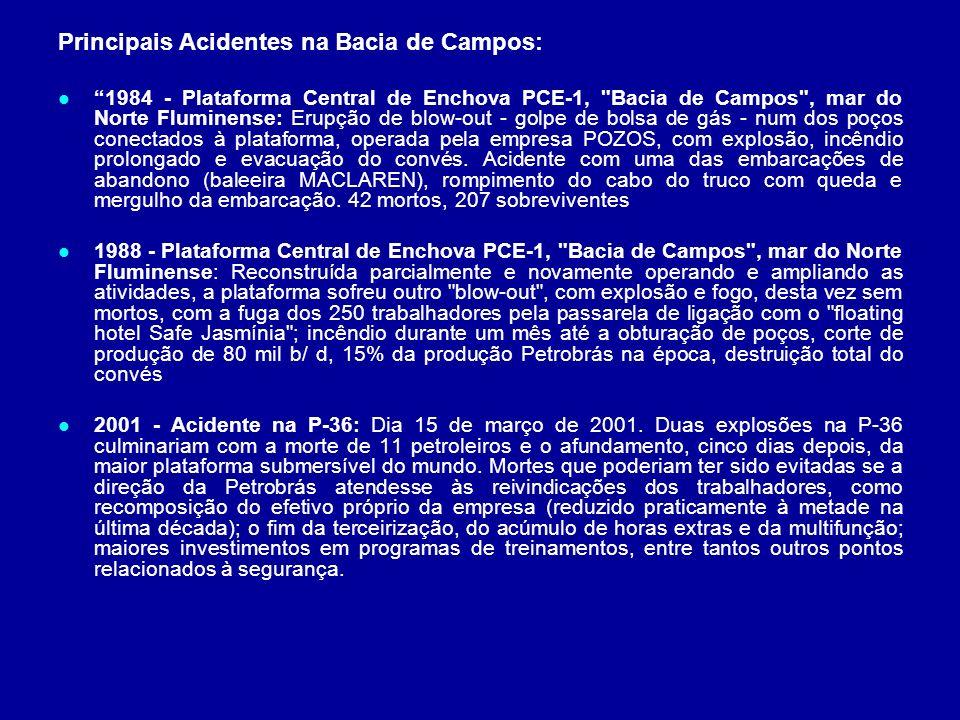 Principais Acidentes na Bacia de Campos:
