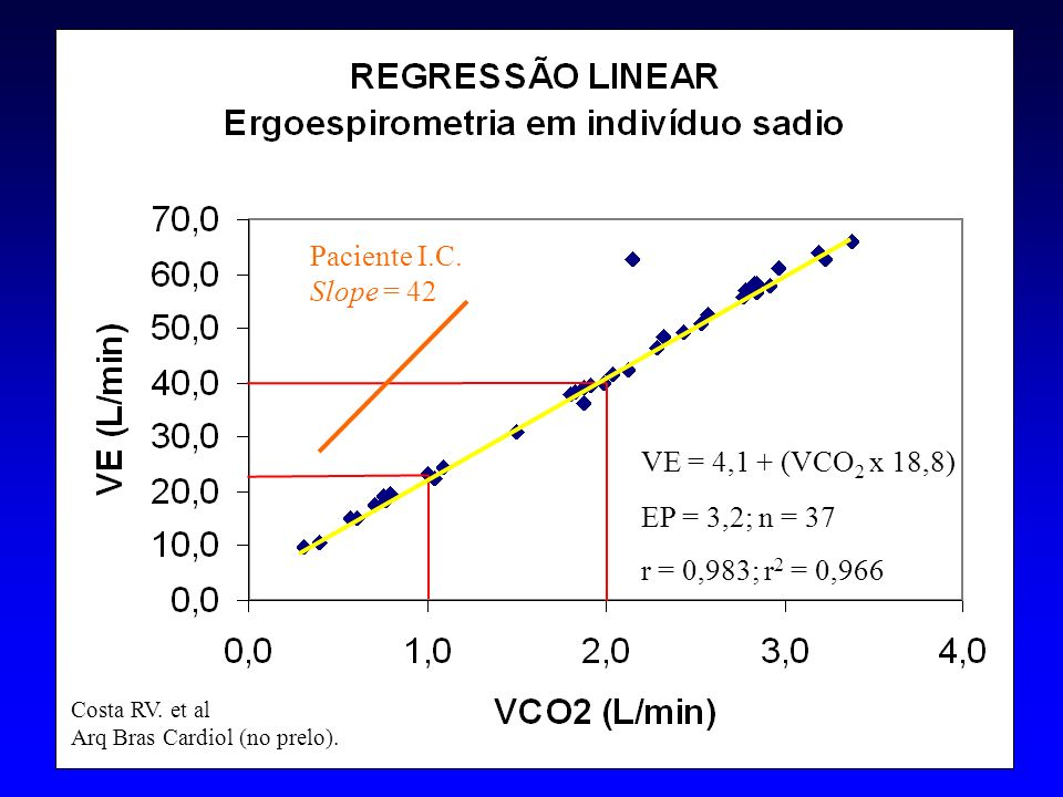 Paciente I.C. Slope = 42 VE = 4,1 + (VCO2 x 18,8) EP = 3,2; n = 37