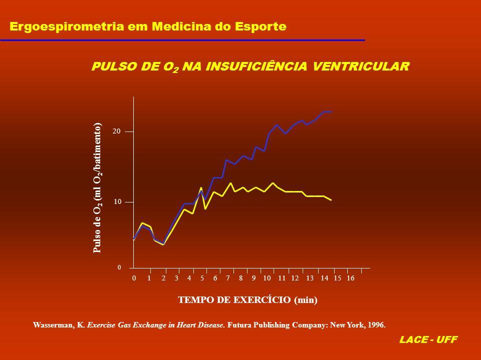 Ergoespirometria em Medicina do Esporte