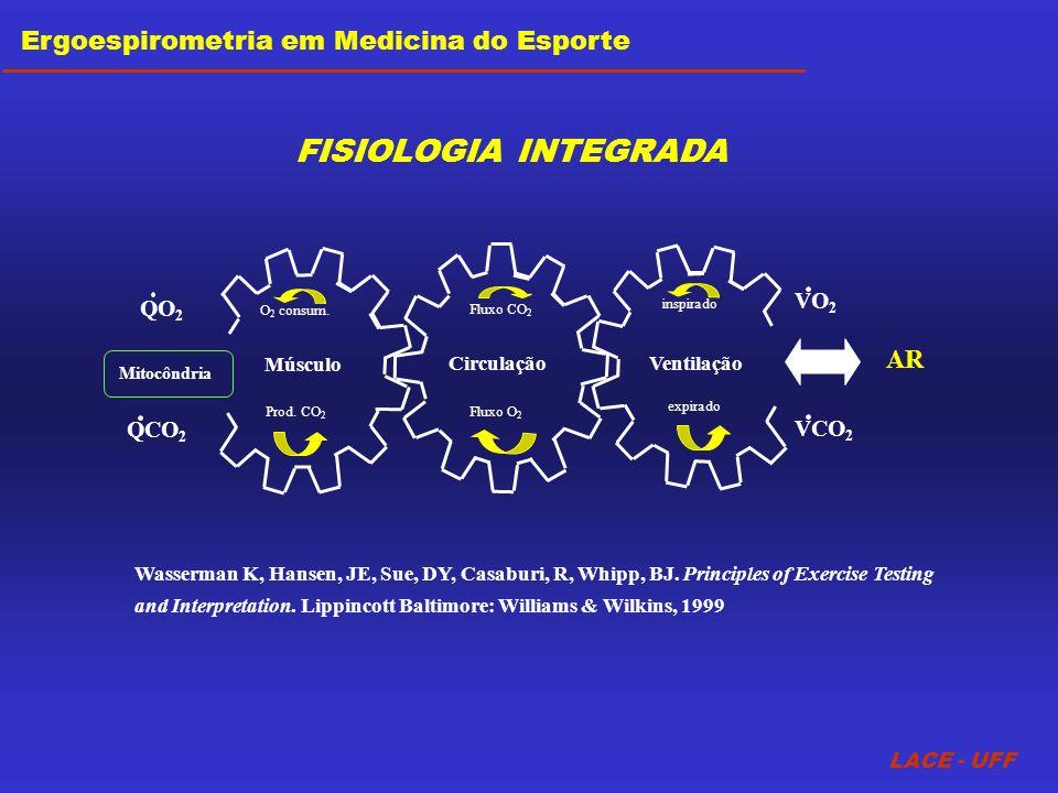 FISIOLOGIA INTEGRADA Ergoespirometria em Medicina do Esporte AR VO2