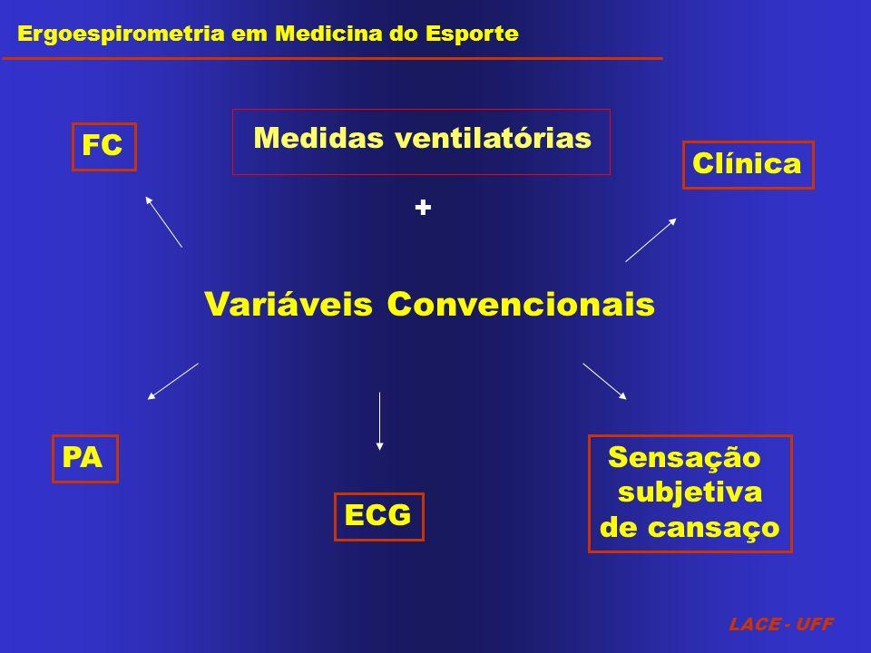 Medidas ventilatórias