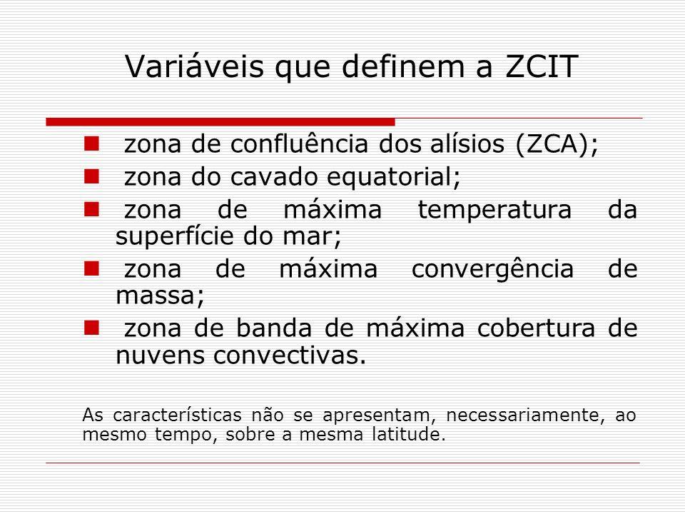 Variáveis que definem a ZCIT