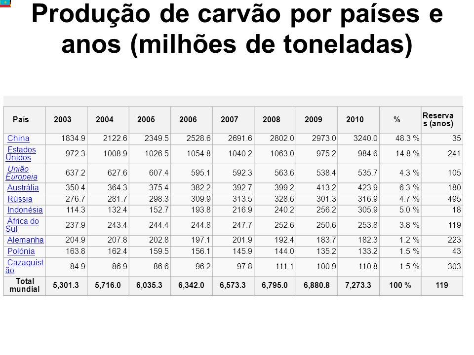 Produção de carvão por países e anos (milhões de toneladas)