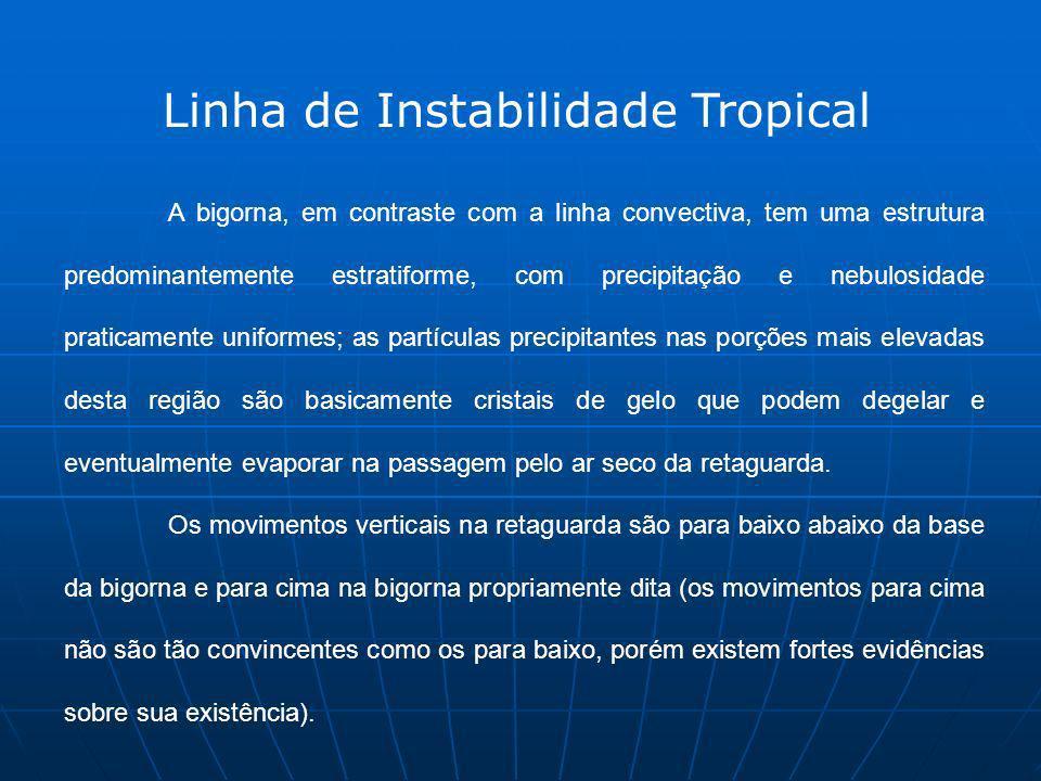 Linha de Instabilidade Tropical