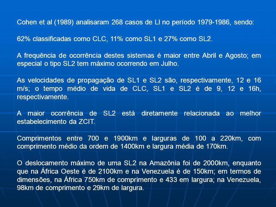 Cohen et al (1989) analisaram 268 casos de LI no período 1979-1986, sendo: