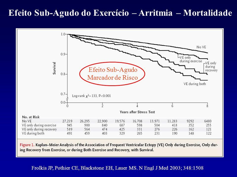 Efeito Sub-Agudo do Exercício – Arritmia – Mortalidade