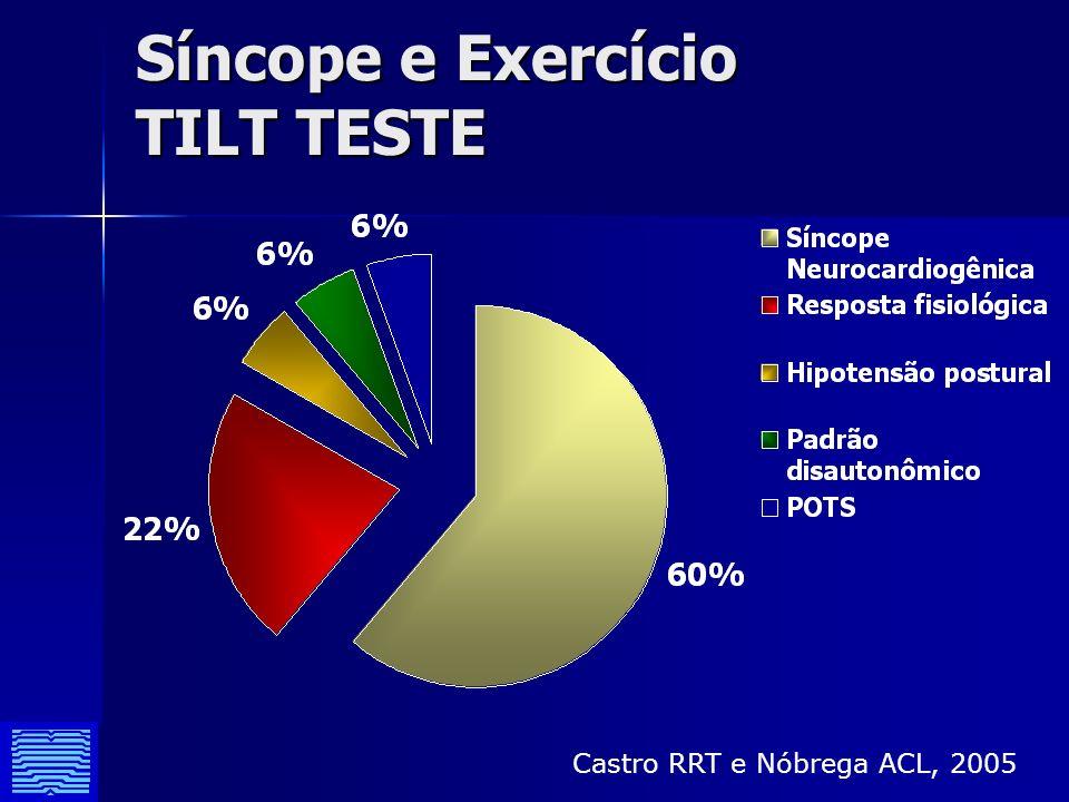 Síncope e Exercício TILT TESTE