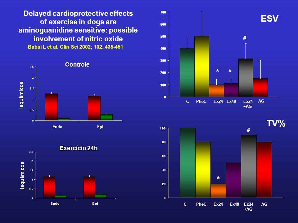 Delayed cardioprotective effects