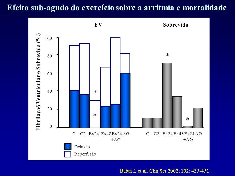 Efeito sub-agudo do exercício sobre a arritmia e mortalidade