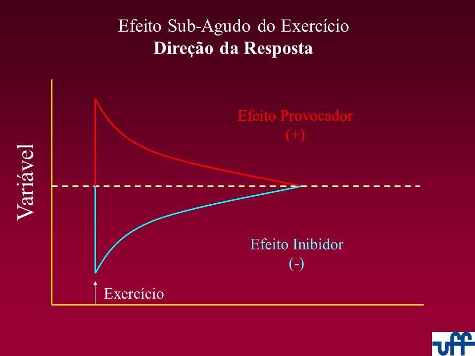 Efeito Sub-Agudo do Exercício