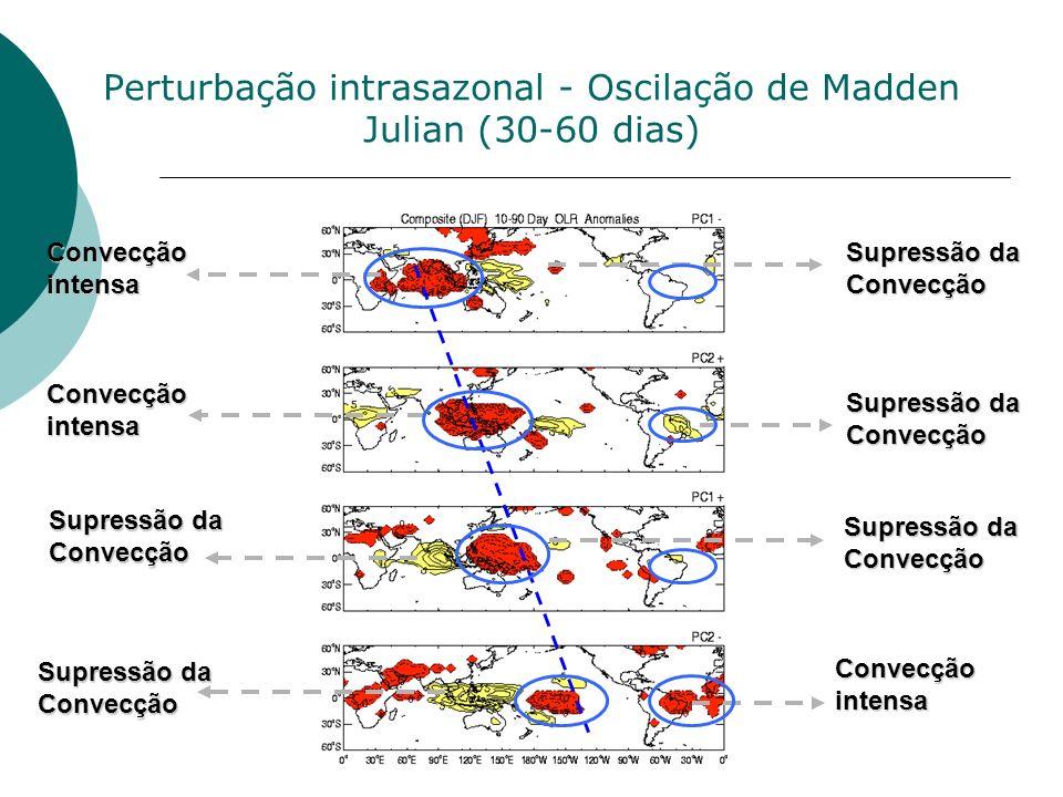 Perturbação intrasazonal - Oscilação de Madden Julian (30-60 dias)