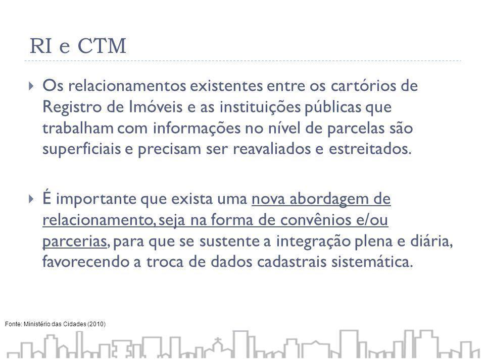 RI e CTM