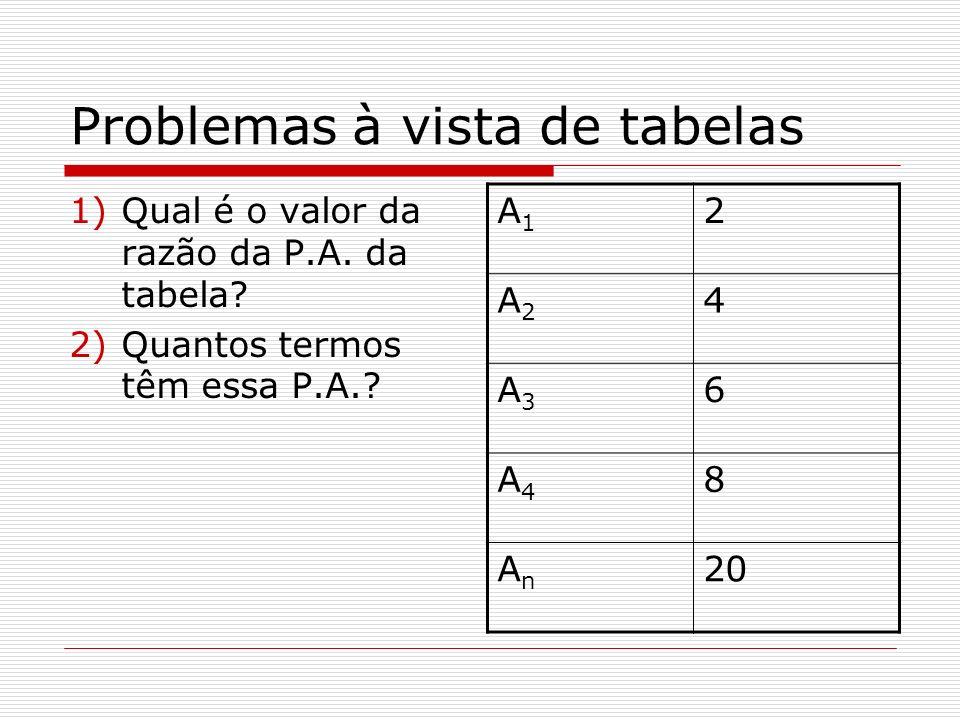 Problemas à vista de tabelas