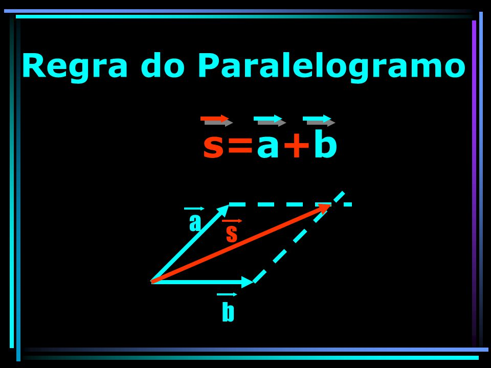 Regra do Paralelogramo