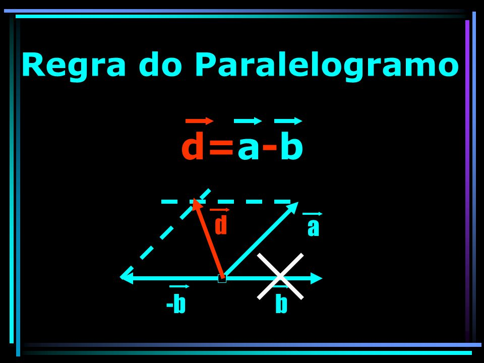 Regra do Paralelogramo