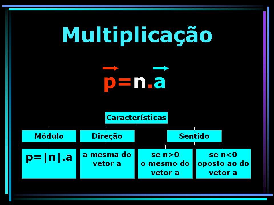 Multiplicação p=n.a