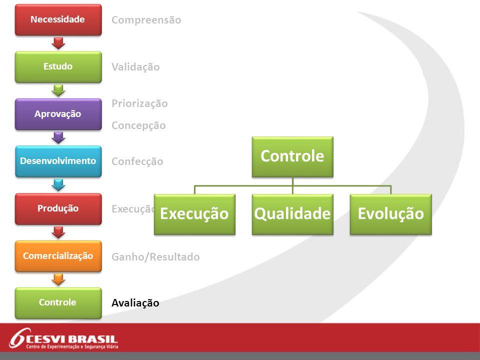 Controle Execução Qualidade Evolução