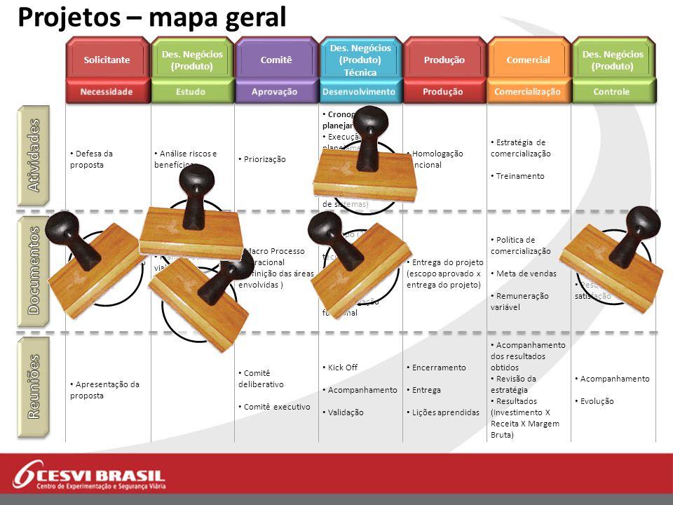 Projetos – mapa geral Atividades Documentos Reuniões Solicitante
