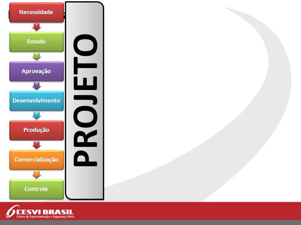 PROJETO Projeto - fases Necessidade Estudo Aprovação Desenvolvimento
