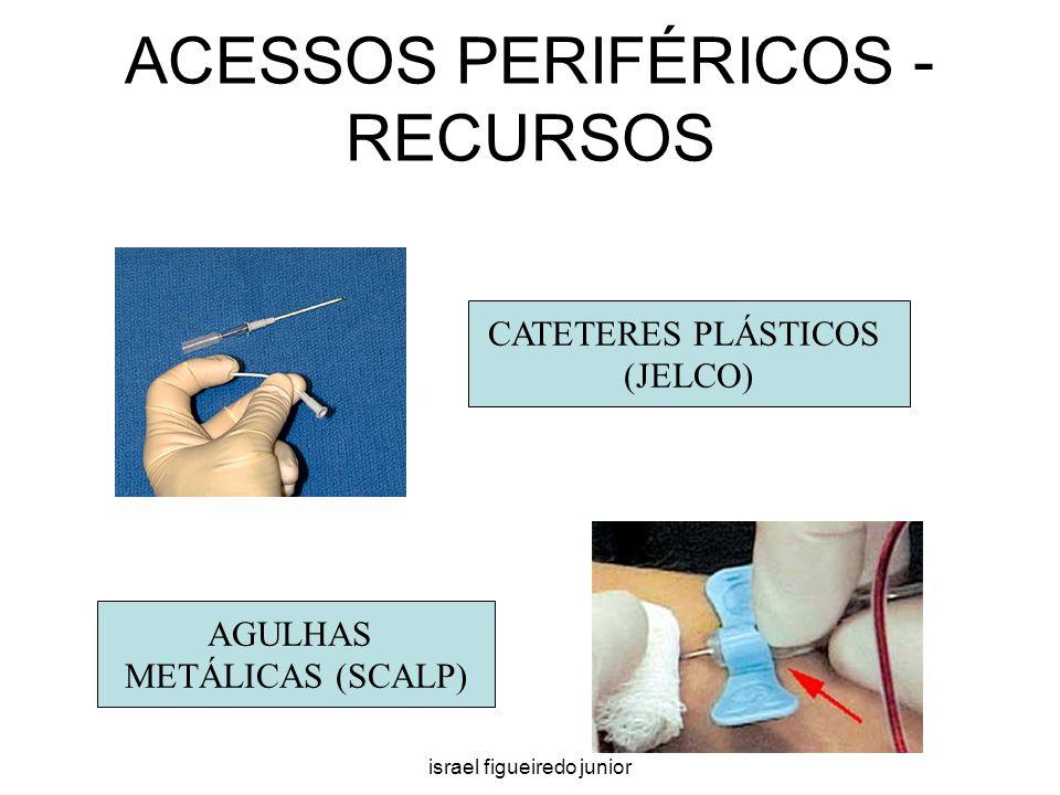 ACESSOS PERIFÉRICOS - RECURSOS