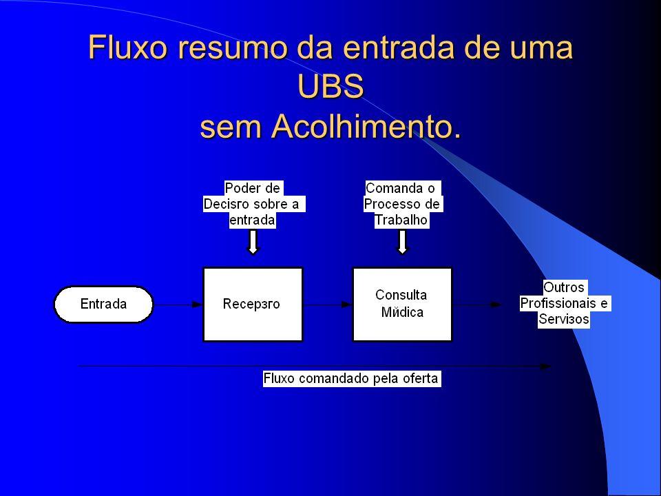 Fluxo resumo da entrada de uma UBS sem Acolhimento.