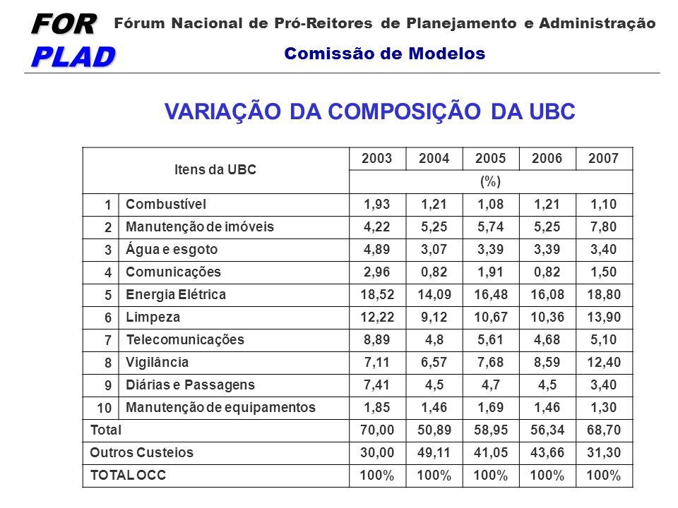 VARIAÇÃO DA COMPOSIÇÃO DA UBC