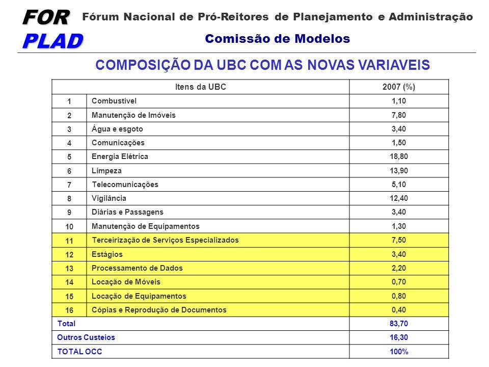 COMPOSIÇÃO DA UBC COM AS NOVAS VARIAVEIS