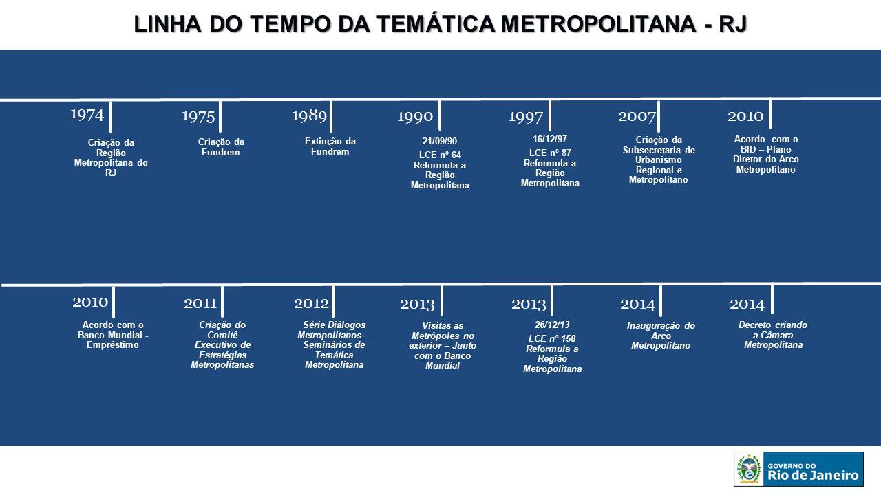 LINHA DO TEMPO DA TEMÁTICA METROPOLITANA - RJ