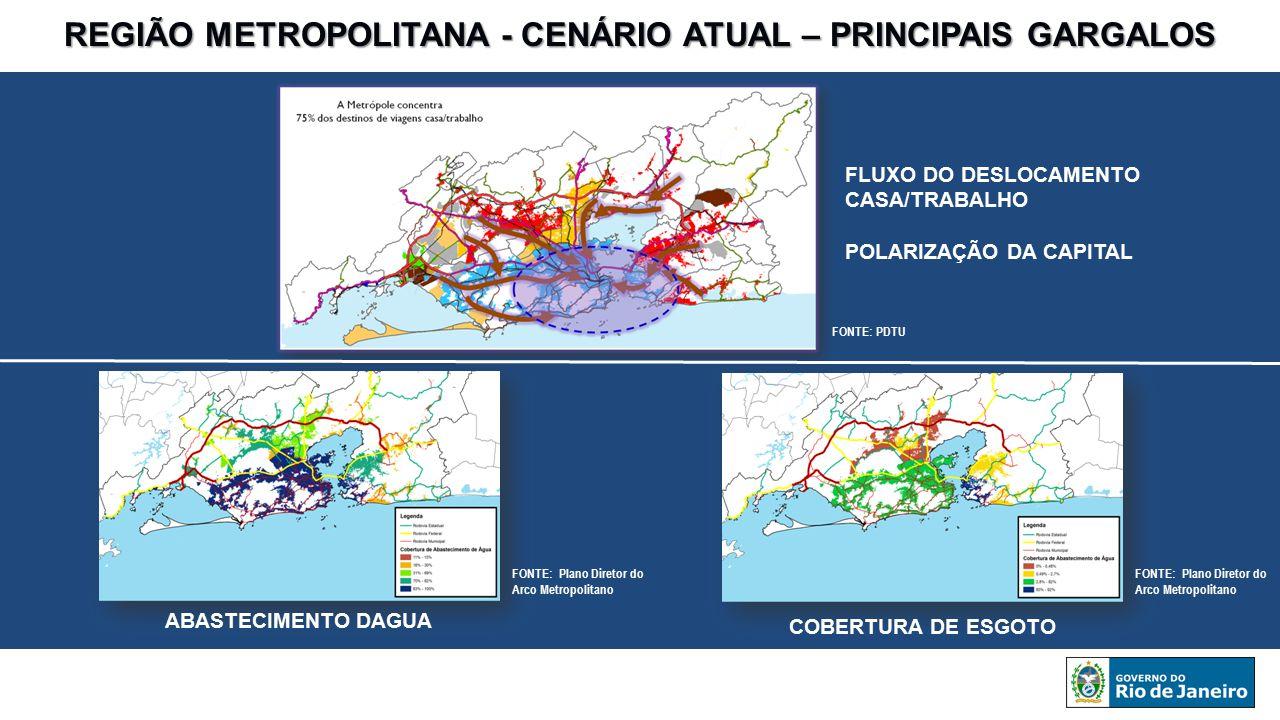 REGIÃO METROPOLITANA - CENÁRIO ATUAL – PRINCIPAIS GARGALOS