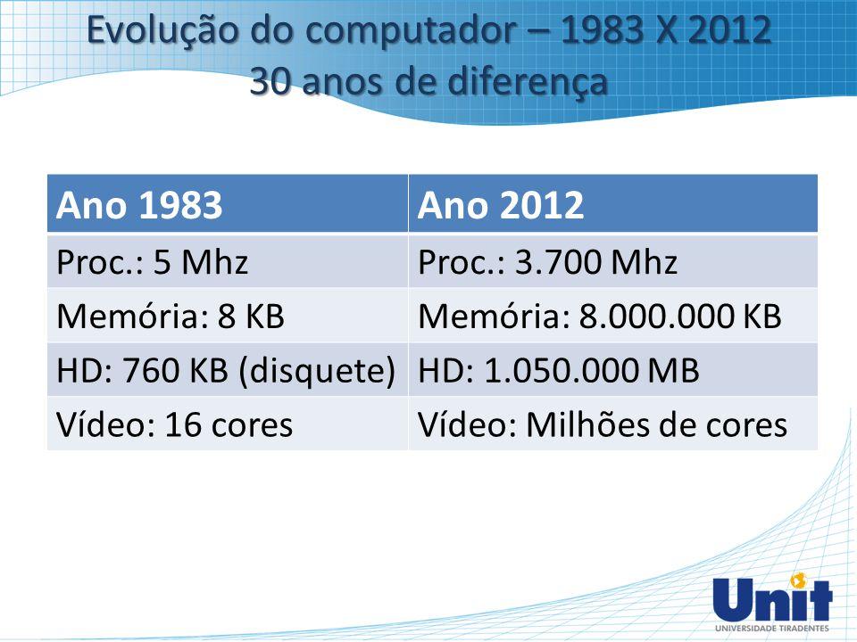 Evolução do computador – 1983 X 2012 30 anos de diferença