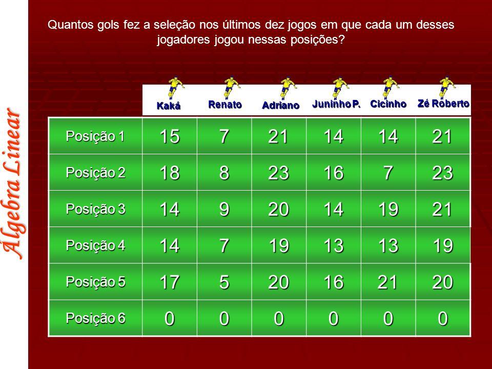 15 7 21 14 18 8 23 16 9 20 19 13 17 5 Posição 1 Posição 2 Posição 3